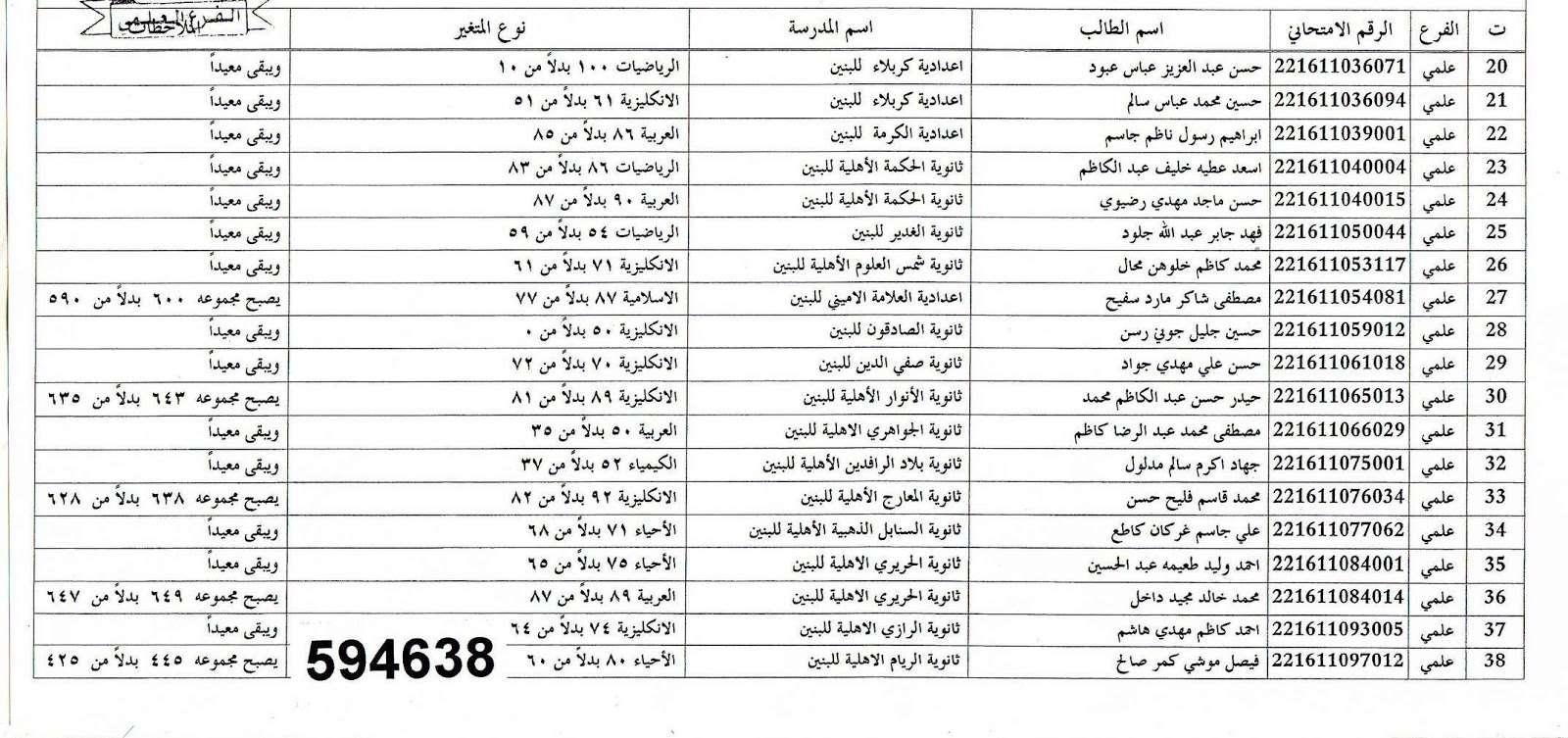 عاجل نتائج اعتراضات السادس الاعدادي في ذي قار 2016 015