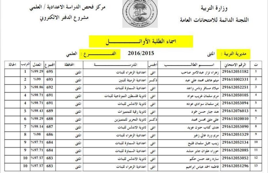 اسماء الطلبة الاوائل في محافظة المثنى 2016 110