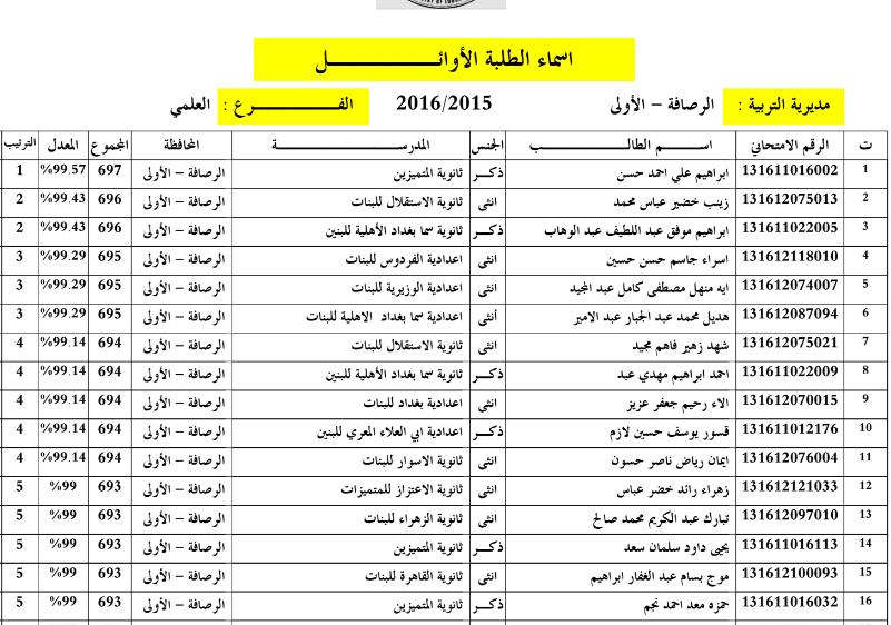 اسماء العشر الاوائل في بغداد الرصافة الاولى للسادس الاعدادي 2016 110
