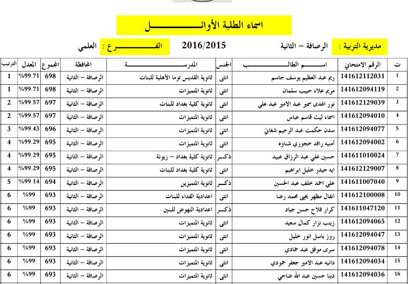 الطلبة العشر الاوائل بغداد رصافة ثانية السادس الاعدادي 2016 111