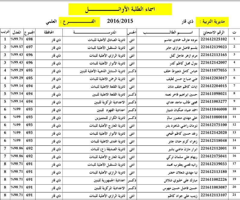 اسماء الطلبة الاوائل في محافظة ذي قار للسادس الاعدادي 2016 11110