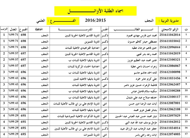 اسماء الطلبة العشرة الاوائل في النجف الاشرف للسادس الاعدادي 2016 112