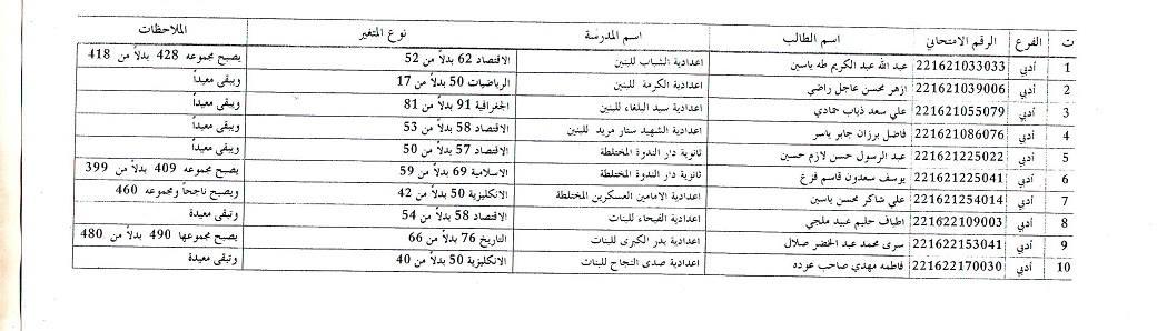 عاجل نتائج اعتراضات السادس الاعدادي في ذي قار 2016 118