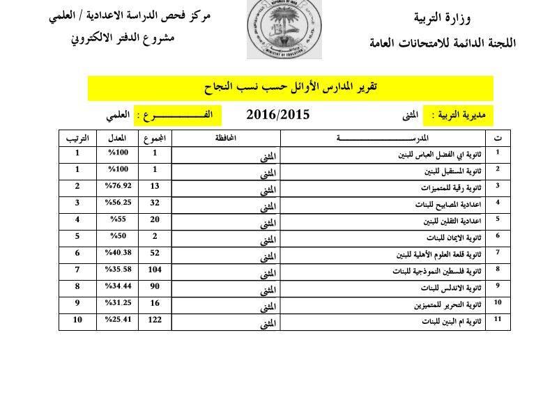 اسماء الطلبة الاوائل في محافظة المثنى 2016 210