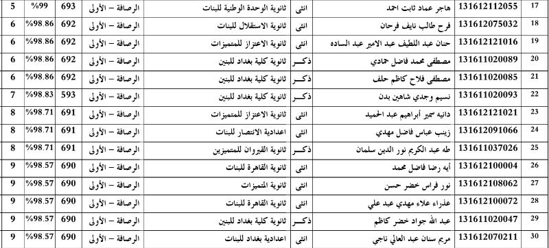 اسماء العشر الاوائل في بغداد الرصافة الاولى للسادس الاعدادي 2016 210