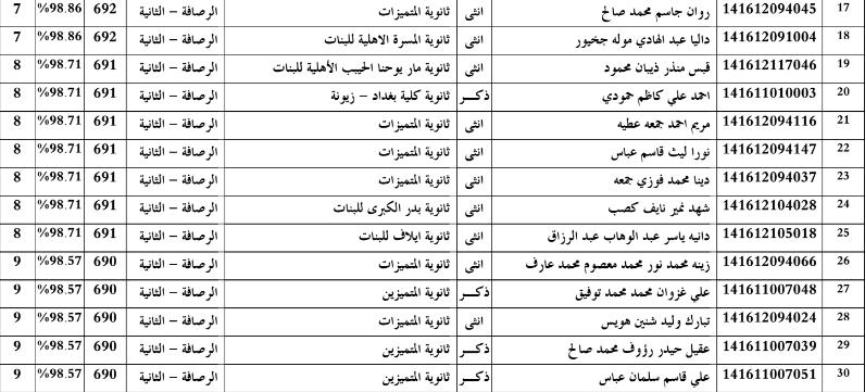 الطلبة العشر الاوائل بغداد رصافة ثانية السادس الاعدادي 2016 211