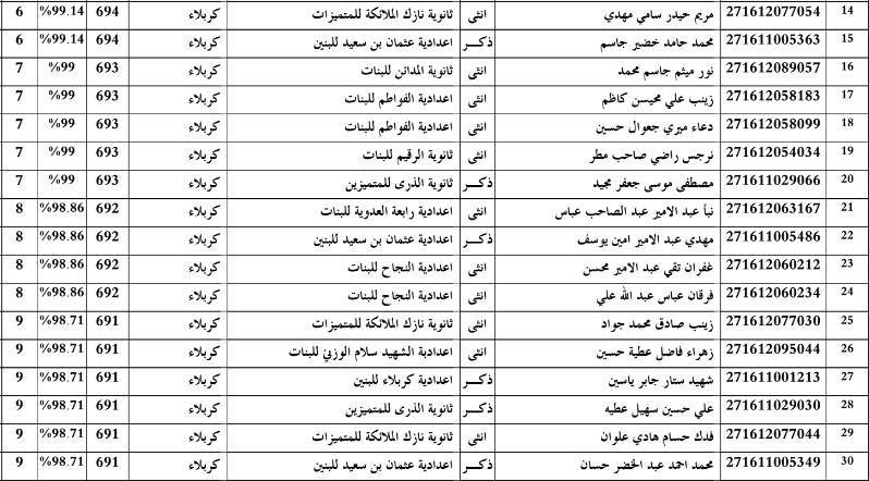 اسماء الطلاب الاوائل محافظة كربلاء المقدسة للسادس الاعدادي 2016 213