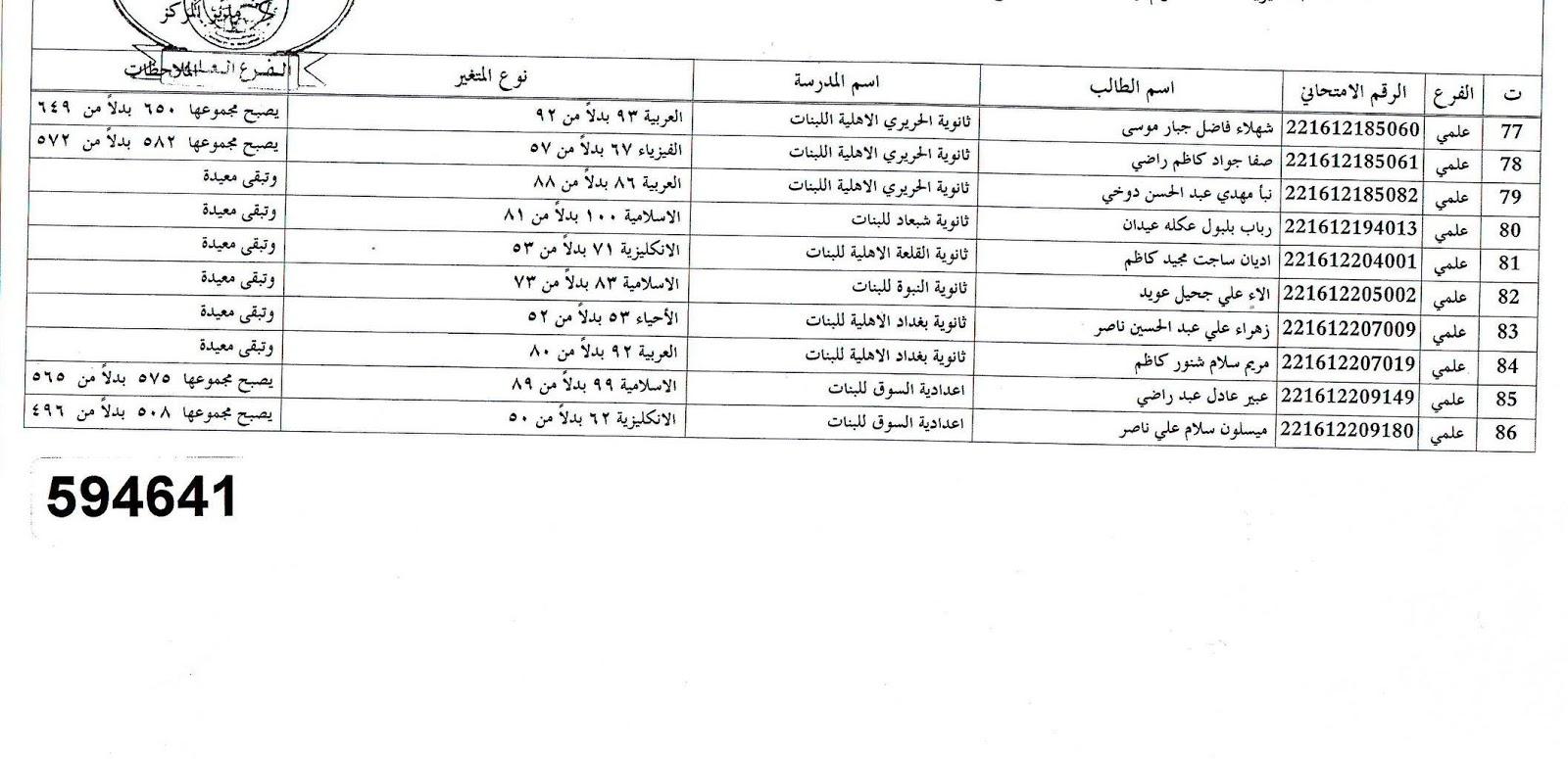 عاجل نتائج اعتراضات السادس الاعدادي في ذي قار 2016 218