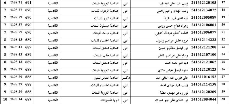 اسماء الطلبة الاوائل في القادسية للسادس الاعدادي 2016 2211