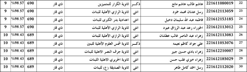 اسماء الطلبة الاوائل في محافظة ذي قار للسادس الاعدادي 2016 222210