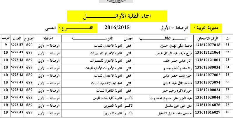 اسماء العشر الاوائل في بغداد الرصافة الاولى للسادس الاعدادي 2016 310