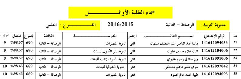 الطلبة العشر الاوائل بغداد رصافة ثانية السادس الاعدادي 2016 311