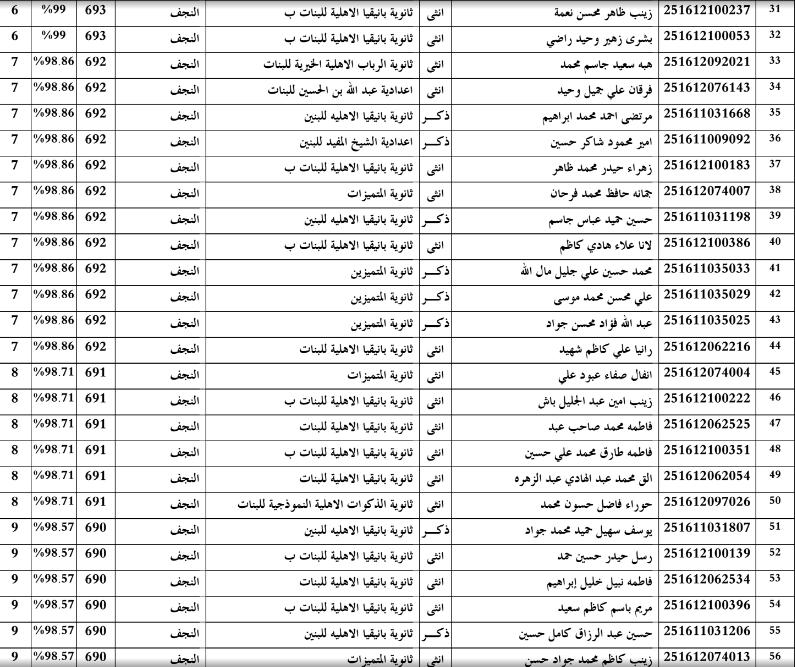 اسماء الطلبة العشرة الاوائل في النجف الاشرف للسادس الاعدادي 2016 312
