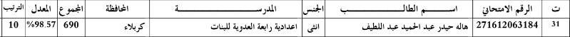 اسماء الطلاب الاوائل محافظة كربلاء المقدسة للسادس الاعدادي 2016 313