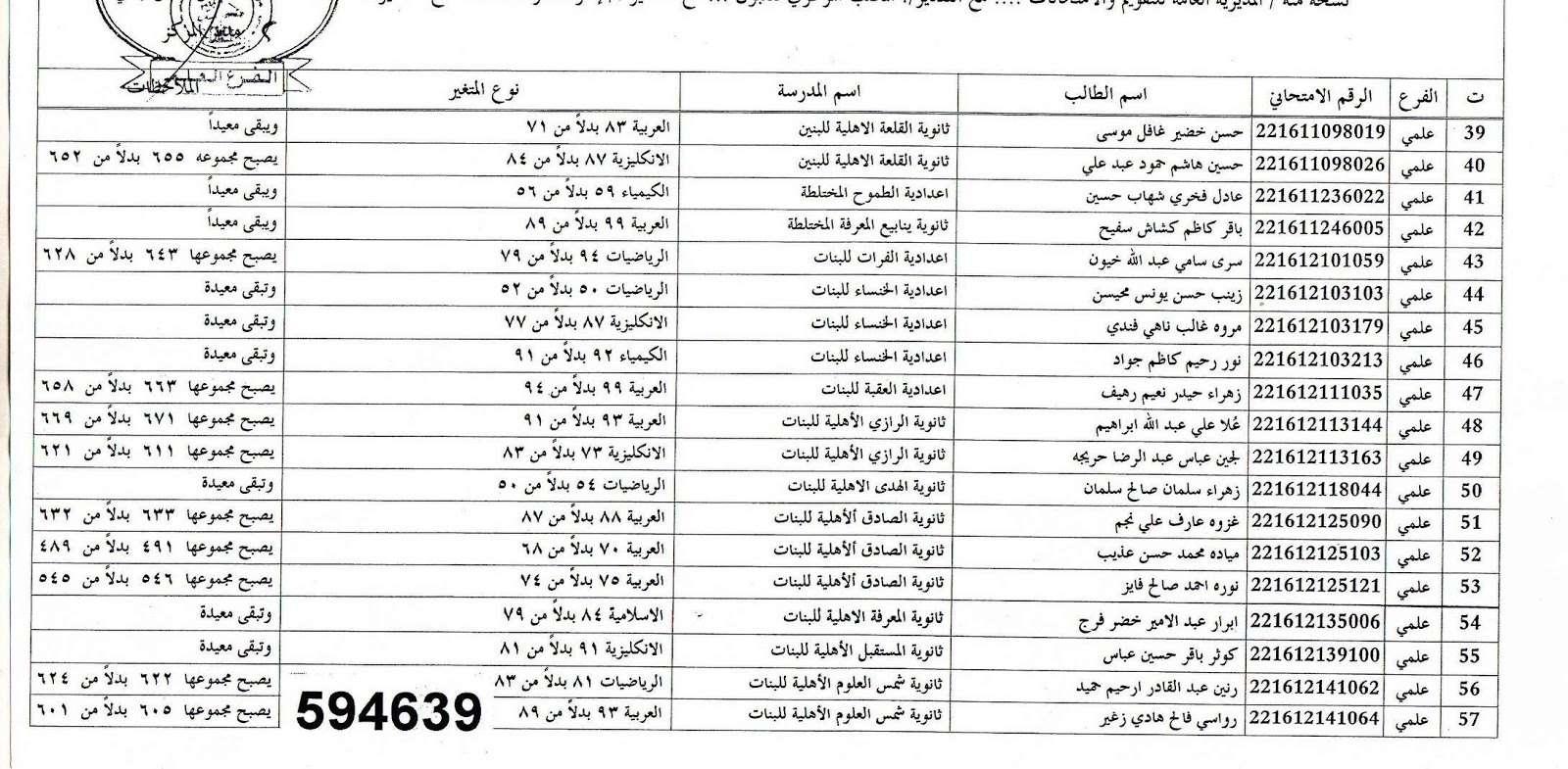 عاجل نتائج اعتراضات السادس الاعدادي في ذي قار 2016 316