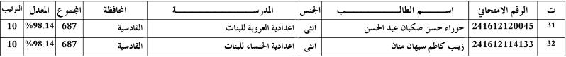 اسماء الطلبة الاوائل في القادسية للسادس الاعدادي 2016 3311
