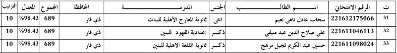 اسماء الطلبة الاوائل في محافظة ذي قار للسادس الاعدادي 2016 33310