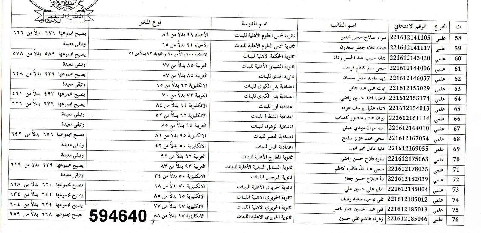 عاجل نتائج اعتراضات السادس الاعدادي في ذي قار 2016 413