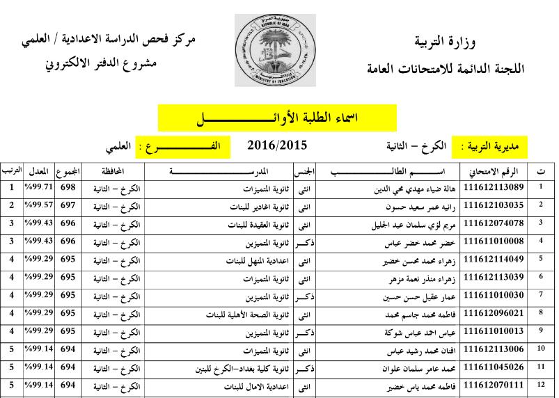 اسماء الطلبة العشرة الاوائل للاعدادية بمحافظة بغداد الكرخ الثانية 2016 Aaa11