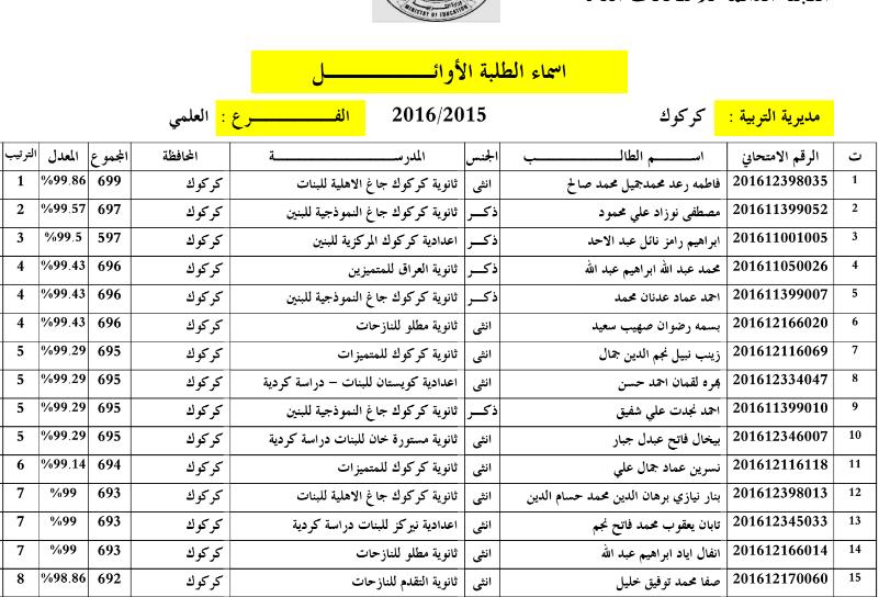 اسماء الطلبة العشرة الاوائل للاعدادية بمحافظة كركوك 2016 Aaa12