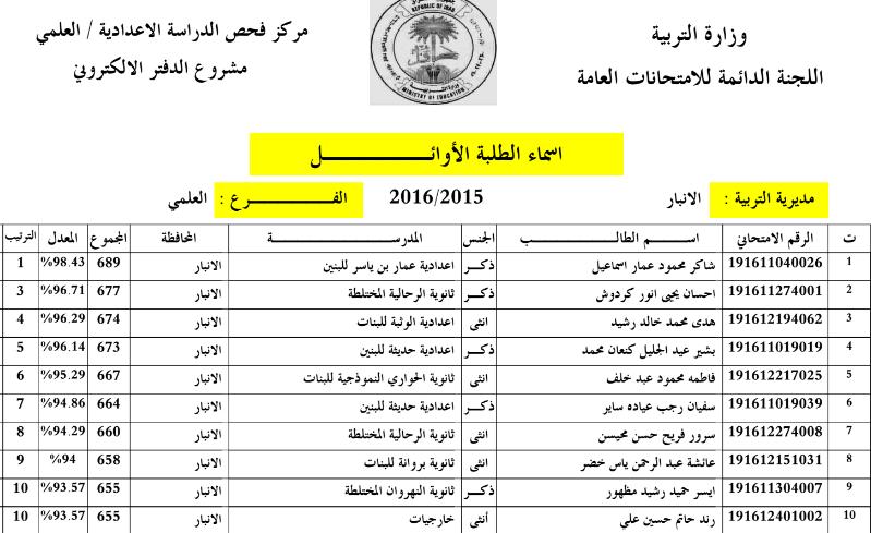 اسماء الطلبة العشرة الاوائل للاعدادية بمحافظة  الانبار 2016 Captur14
