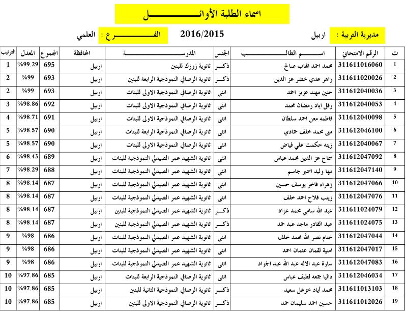 اسماء الطلبة العشرة الاوائل للاعدادية بمحافظة اربيل 2016 Captur15