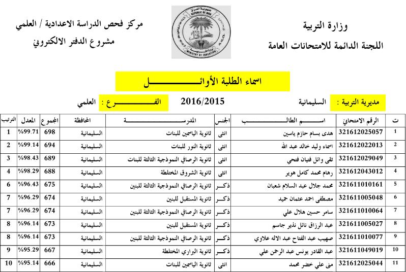 اسماء الطلبة العشرة الاوائل للاعدادية بمحافظة السليمانية 2016 Captur16