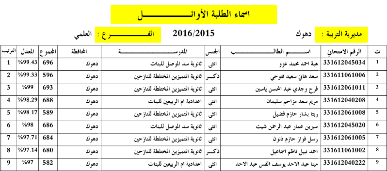 اسماء الطلبة العشرة الاوائل للاعدادية بمحافظة دهوك 2016 Captur17