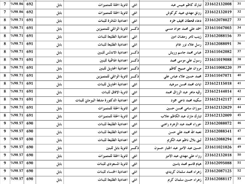 اسماء الطلاب  الاوائل محافظة بابل للسادس العلمي  2016 Eee10