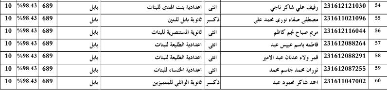 اسماء الطلاب  الاوائل محافظة بابل للسادس العلمي  2016 Rr10
