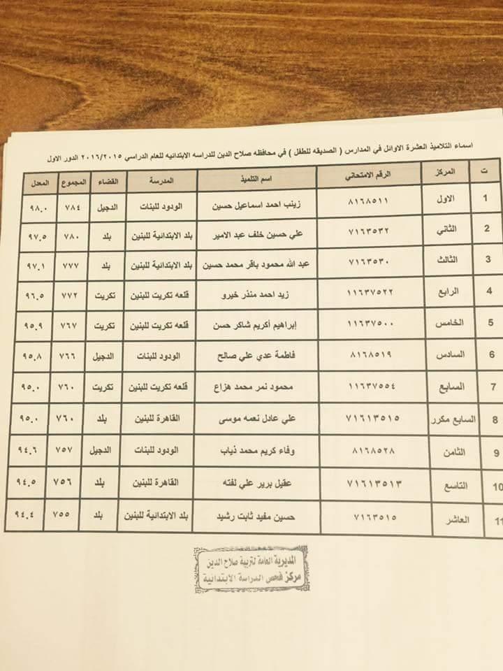 نتائج السادس الابتدائي 2016 الطلبة العشرة الاوائل على محافظة صلاح الدين - صفحة 2 Rt10