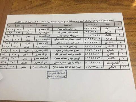 نتائج السادس الابتدائي 2016 الطلبة العشرة الاوائل على محافظة صلاح الدين Rz10