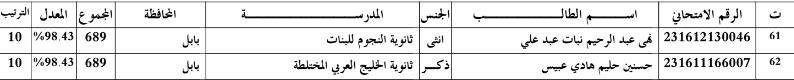 اسماء الطلاب  الاوائل محافظة بابل للسادس العلمي  2016 Tttttt10