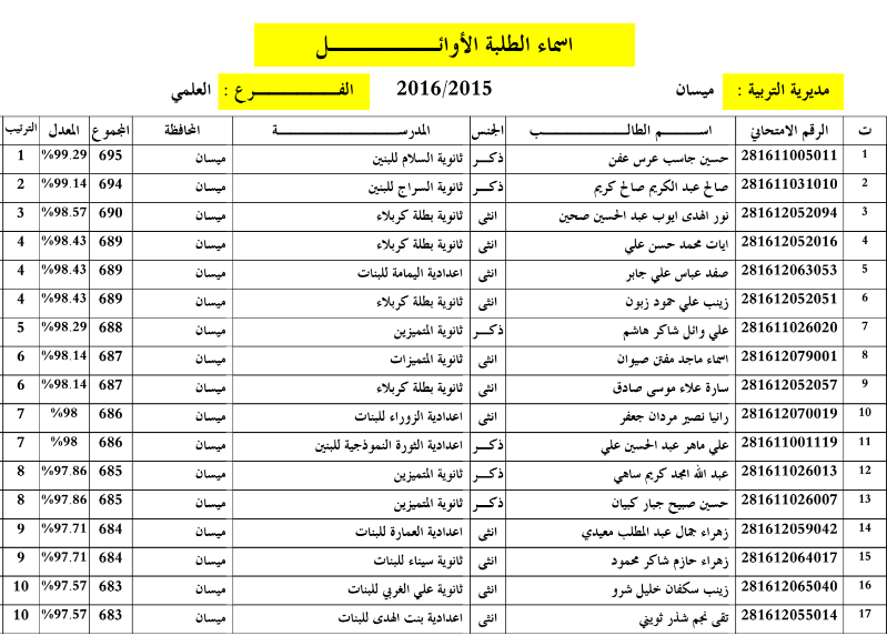 اسماء الطلاب الاوائل محافظة ميسان للسادس الاعدادي 2016 Vv10