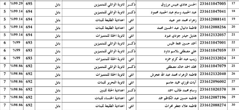 اسماء الطلاب  الاوائل محافظة بابل للسادس العلمي  2016 Zzz10