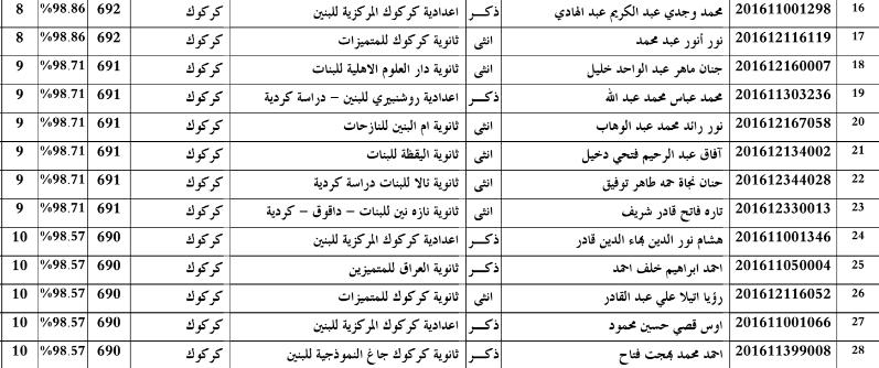 اسماء الطلبة العشرة الاوائل للاعدادية بمحافظة كركوك 2016 Zzz11