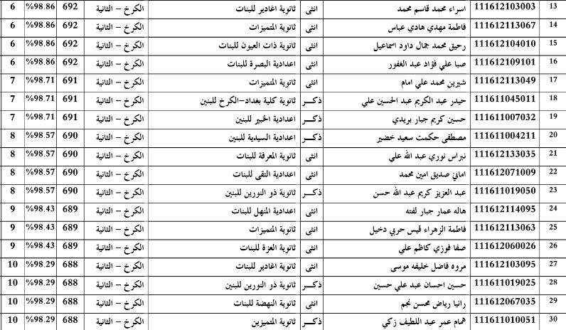 اسماء الطلبة العشرة الاوائل للاعدادية بمحافظة بغداد الكرخ الثانية 2016 Zzzz10