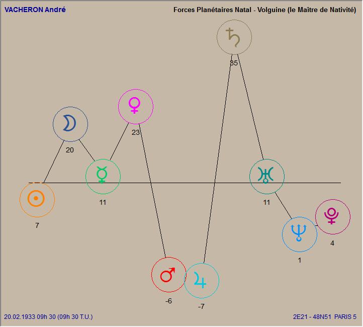 Physique Saturnien  Vacher11