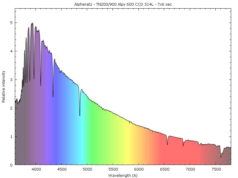 Spectres d'étoiles remarquables Alpher10