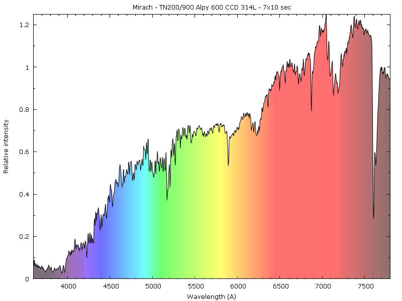 Spectres d'étoiles remarquables Mirach10