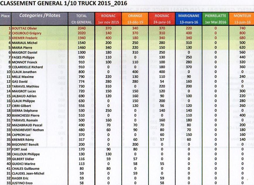 TOUS LES CLASSEMENTS GENERAUX MRTP 2015-2016 A L' ISSUE DE LA FINALE DU 11/06 A MONTEUX Img13510