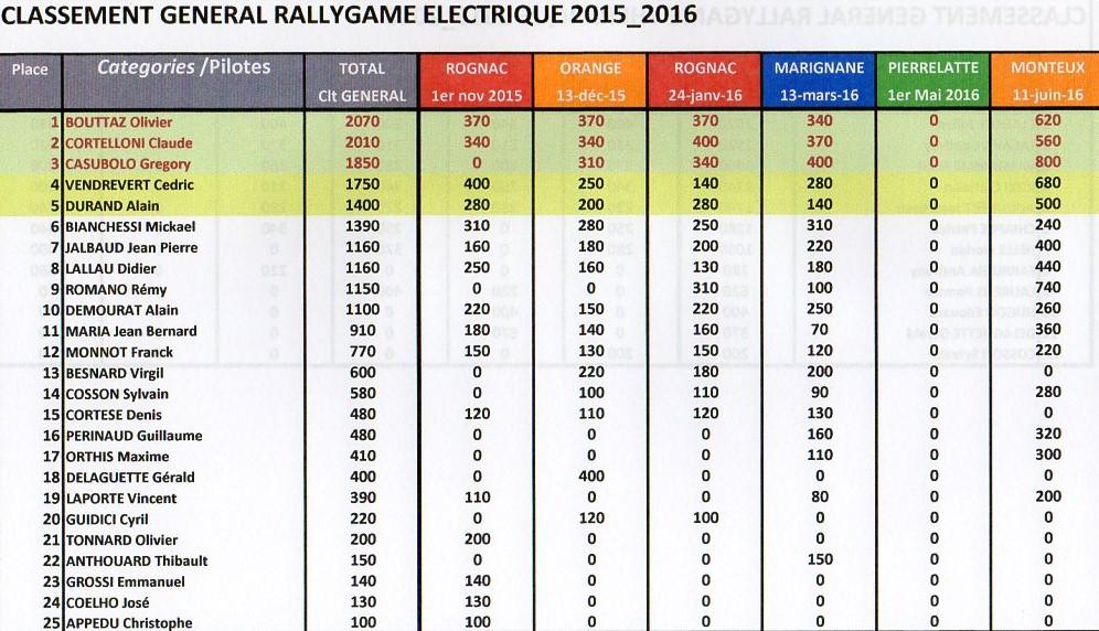 TOUS LES CLASSEMENTS GENERAUX MRTP 2015-2016 A L' ISSUE DE LA FINALE DU 11/06 A MONTEUX Img13610