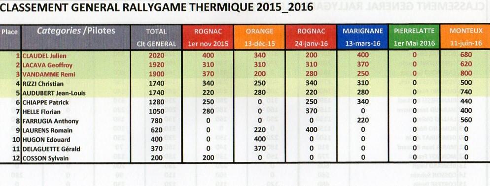 TOUS LES CLASSEMENTS GENERAUX MRTP 2015-2016 A L' ISSUE DE LA FINALE DU 11/06 A MONTEUX Img13710