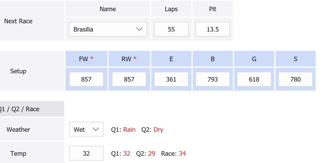 Wet Q1, dry Q2 and race Bra_q110