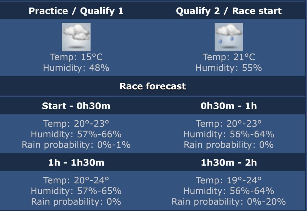 Wet Q2 but a dry race? Fuji_w11