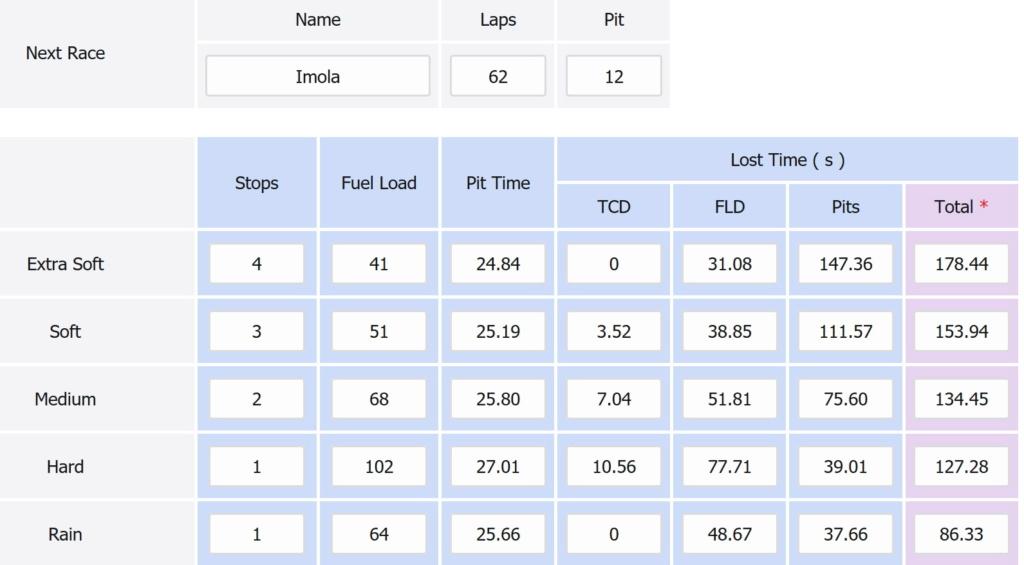Last race setup and strategy Imola_12