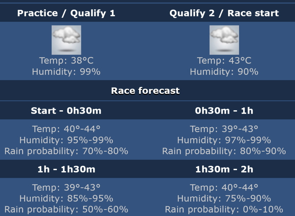 Tricky to predict the weather Monza_10
