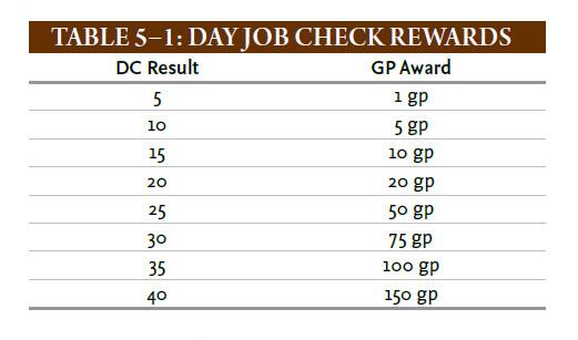 Tableau de résultat de Day Job Day_jo10