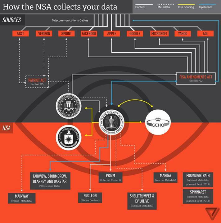 How the NSA Spys on [You] 10698710