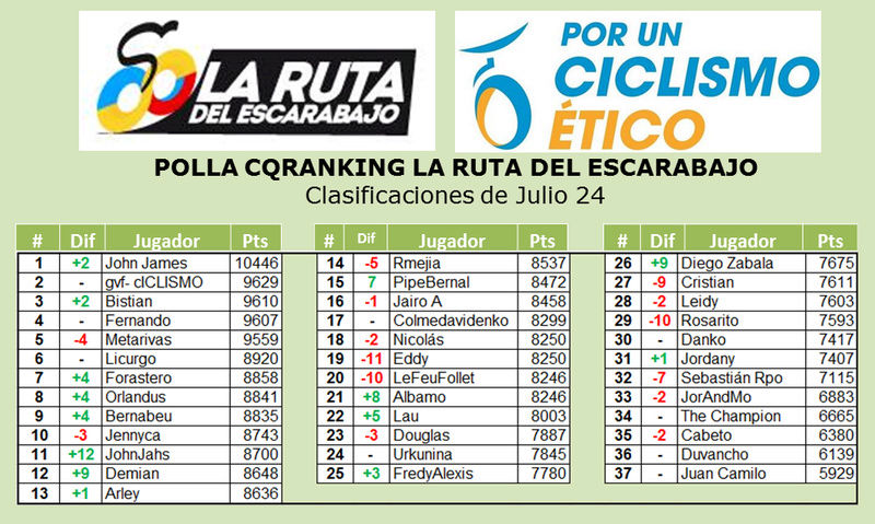 Polla CQRanking 2016 - Página 4 Julio_10